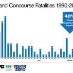 The last traffic fatality on the Grand Concourse was in 2015.
